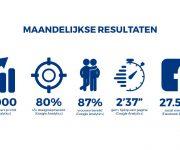 Maandelijkse resultaten NED7
