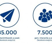 Social Media statistieken NED7 Juni Juli Augustus