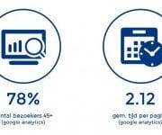 Website statistieken NED7 Juni Juli Augustus