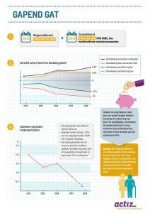 Infographic ActiZ zorg voor ouderen