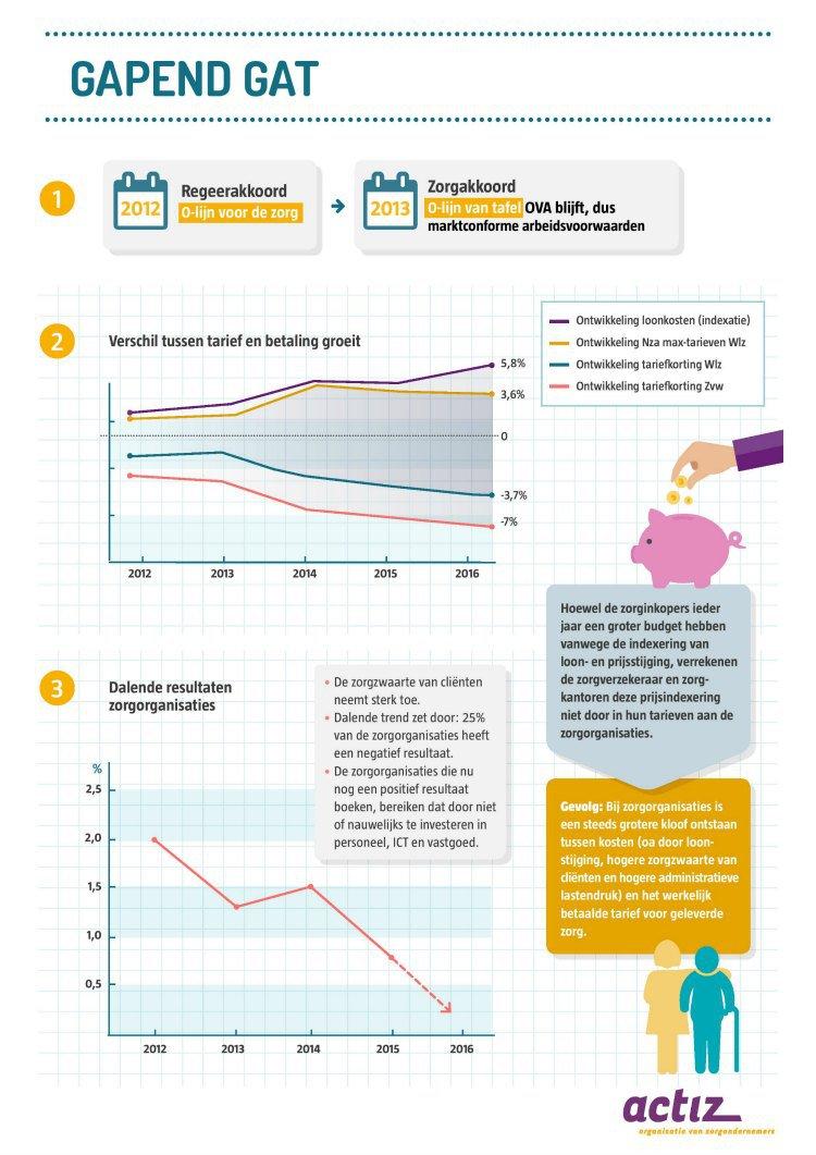 infographic-actiz-zorg-voor-ouderen
